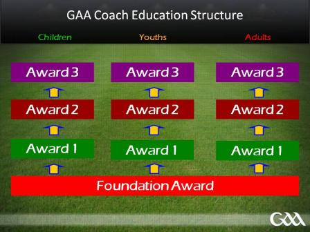 GAA Coach Education Programme Structure